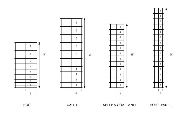 Hog Panel vs Cattle, Sheep, Horse